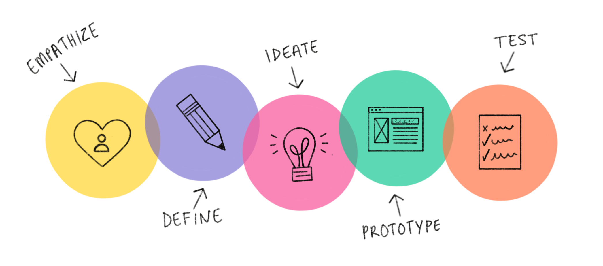 User Experience is … Design Thinking   by Iain Heath   UX Collective