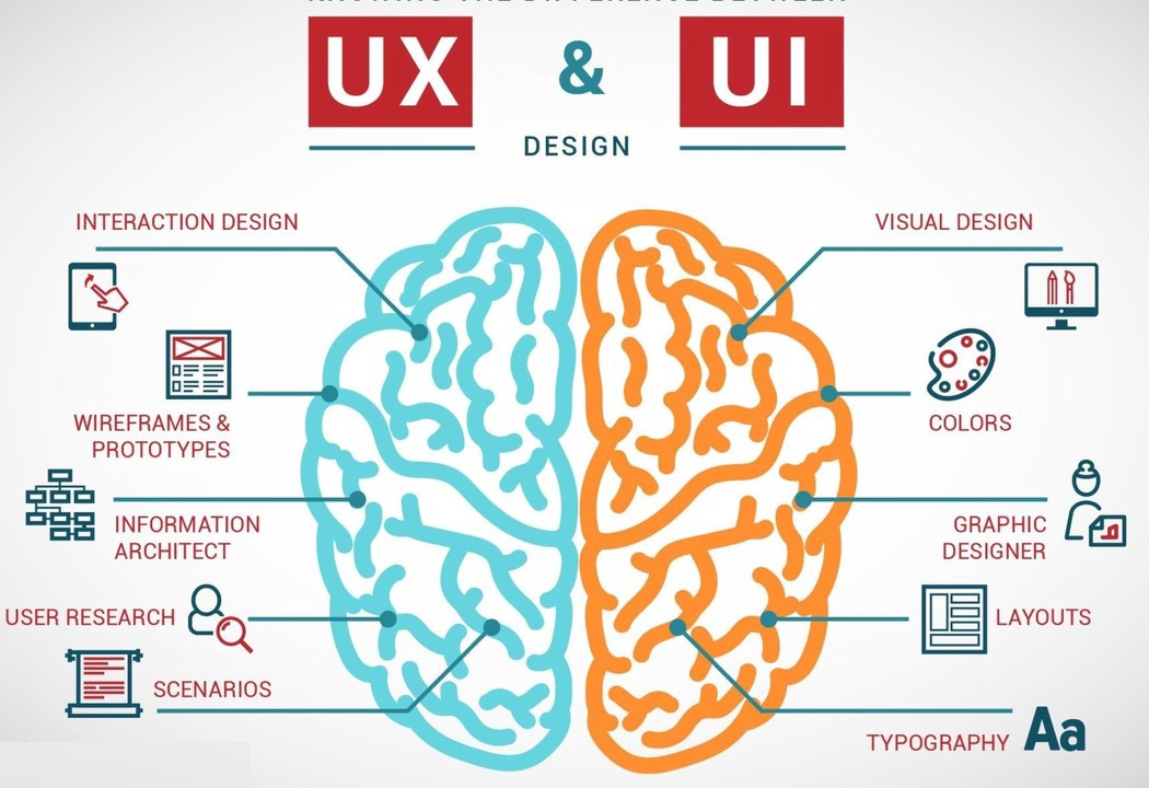 Why UX and UI should remain separate | by Daryl Duckmanton | UX Collective